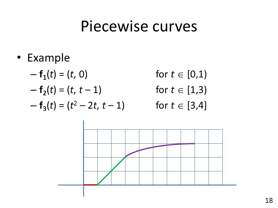 Piecewise curves Example f1(t) = (t, 0) for t  [0,1)